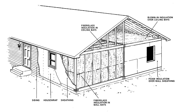 How all modular homes are inherently energy efficient, which helps make them inherently green modular homes