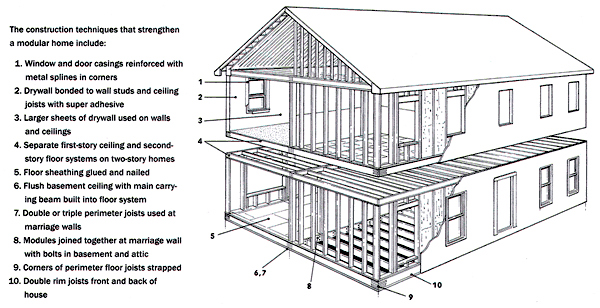 Here are some of the construction techniques that produce the unique durability of modular homes