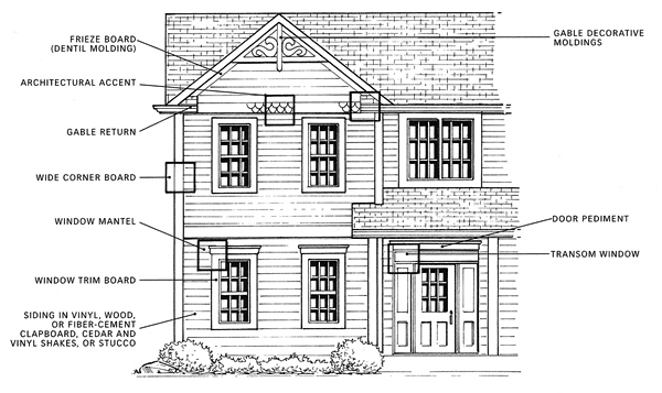 Modular home elevation plans showing exterior features that add character to the facade