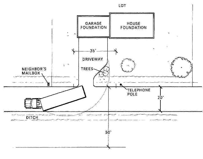 In this example about the logistics of a delivery and set, the delivery crew needs to move a long module onto the property. To do so requires the transporter to cross into the ditch and the neighbor's property on the opposite side of the street. It also requires the group of trees next to the end of the driveway to be taken down.