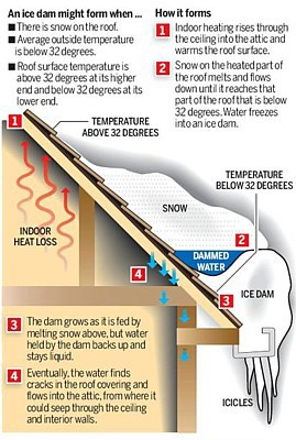 How an ice dam forms.