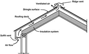This attic ventilation system brings in the cooler outside air through a soffit and vents out the warmer attic air through a ridge vent.