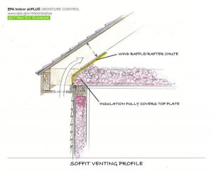 How baffles installed at the lower side of the roof ensure that the attic floor insulation does not block the air flow from the soffit into the attic.